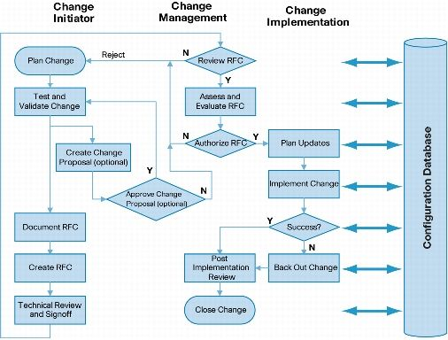 process flow diagram change management change management best practices  high availability  cisco  change management best practices  high