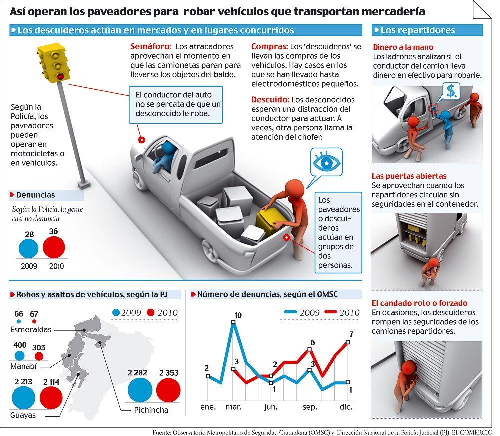 Así suceden los robos a los vehículos que transportan mercancía #Ecuador via @elcomerciocom