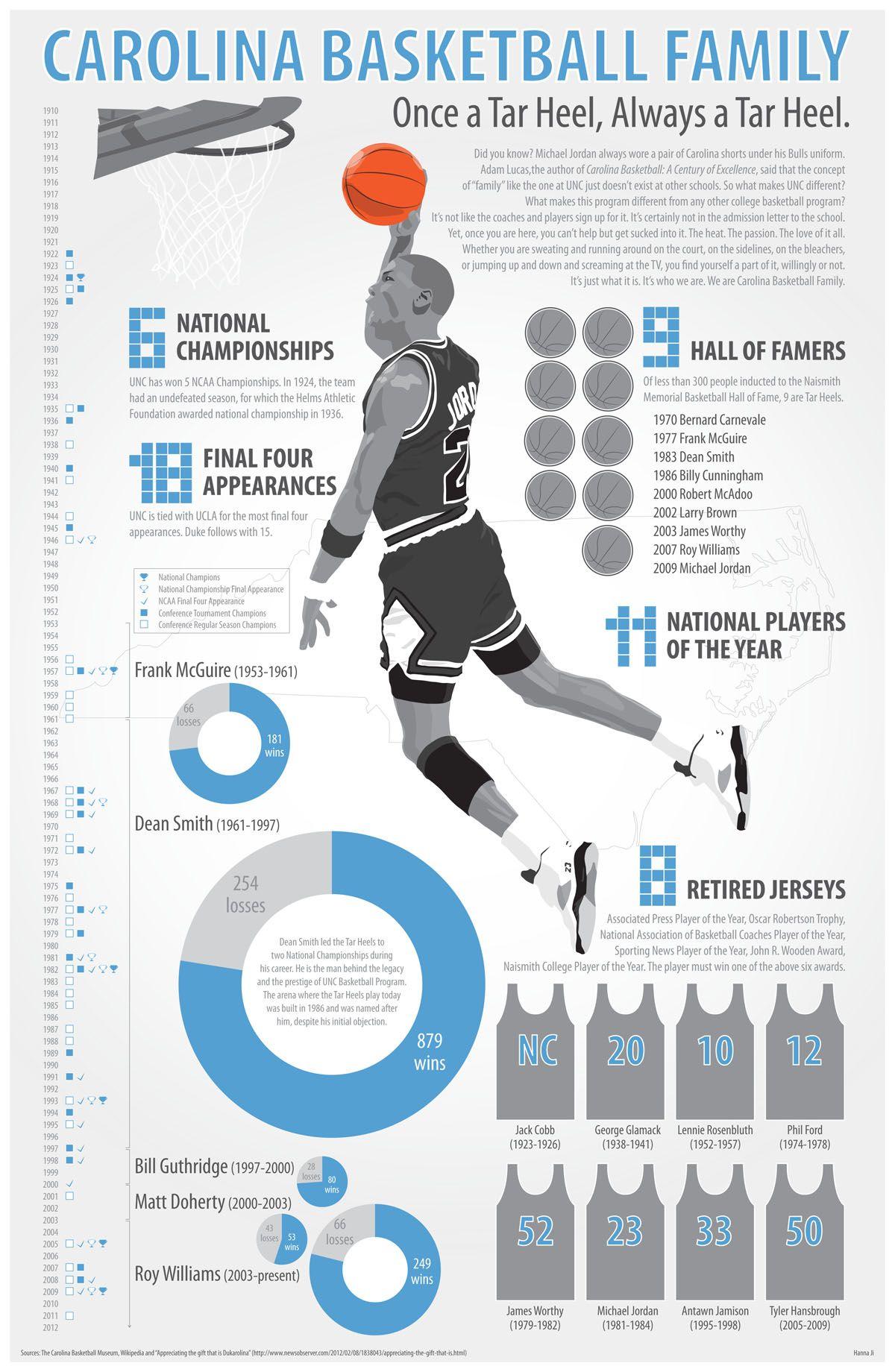 Carolina Basketball - Nothing Better