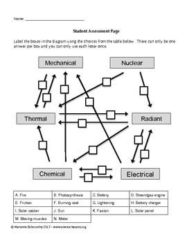 Energy Transformation Card Sort Game Formative Assessment Activity