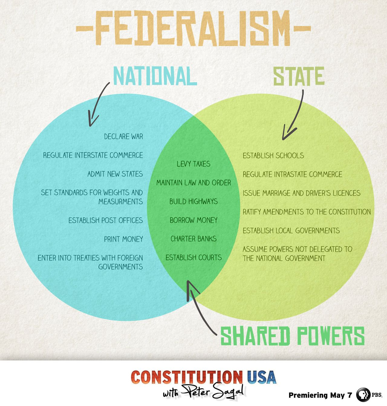 Federalism The Relationship Between State Governments And