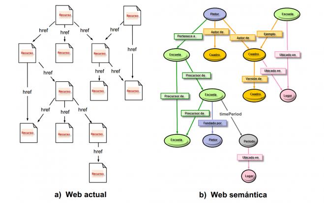 WEB SEMÁNTICA #TIC #Educación #websemantica
