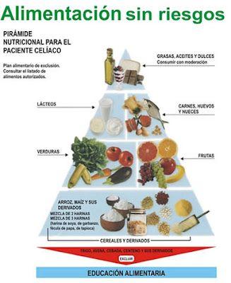 Celiaquia Dieta Sin Gluten Piramide Nutricional Comida Diabeticos