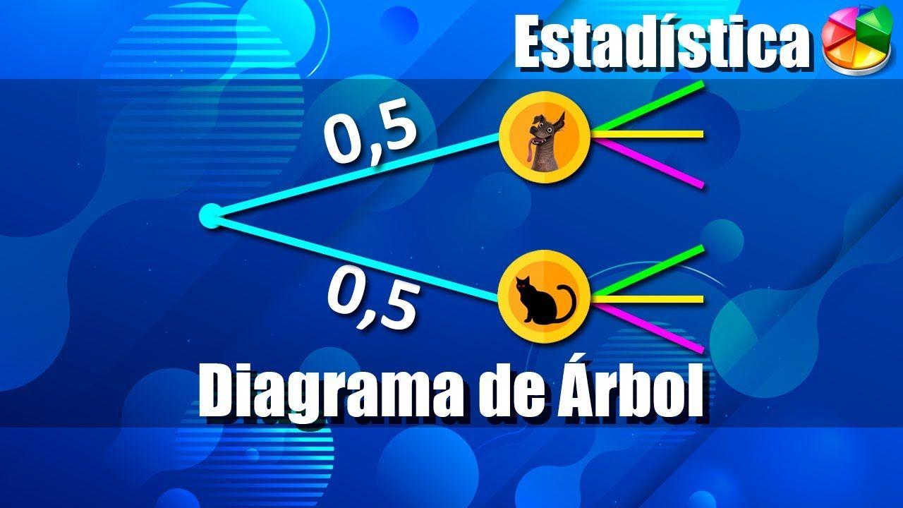 Probabilidades Diagrama De árbol Ejercicios Resueltos Youtube Ejercicios Resueltos Teorema De Bayes Probabilidad