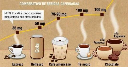Comparativo Coffee Cafe Green Juice Smoothie Chocolate Coffee