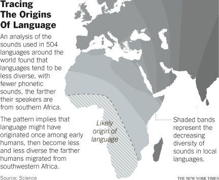 Tracing the origins of language