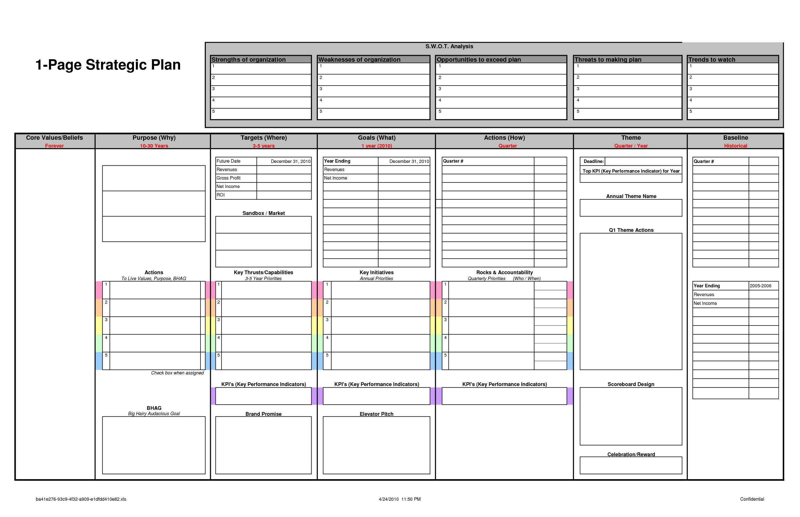 Rockefeller Habits One Page Strategic Plan