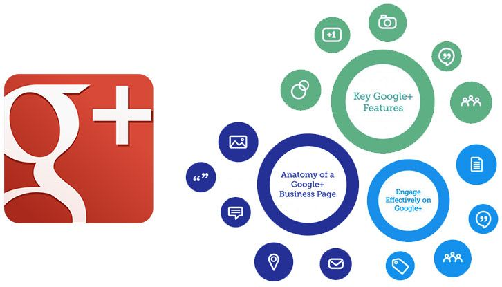 Google+ - A Marketing Tool