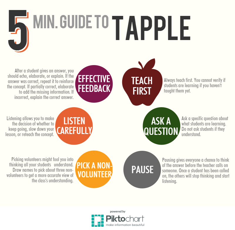 a five minute guide to tapple