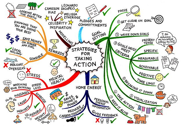 Global Warming Concept Map.Combating Global Warming Simple Action Steps Earth Science