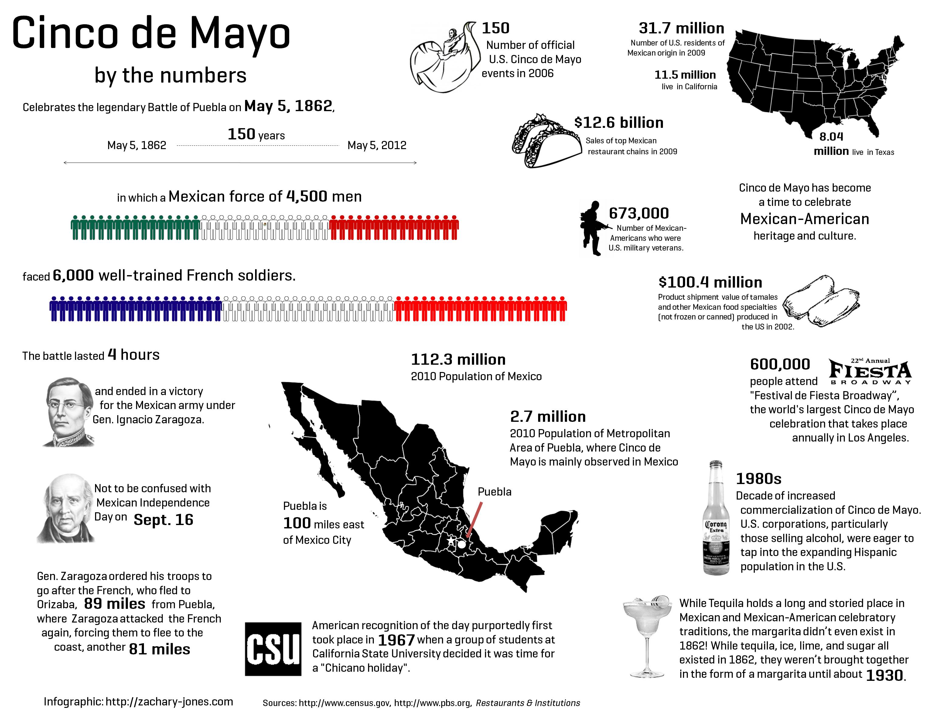 A Handy Visual History Of Cinco De Mayo