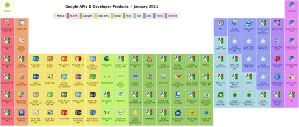 Google\u0027s Periodic Table of APIs  Developer Tools Cool