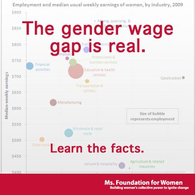The genderwage gap is real Learn the facts For Women - gaps in employment
