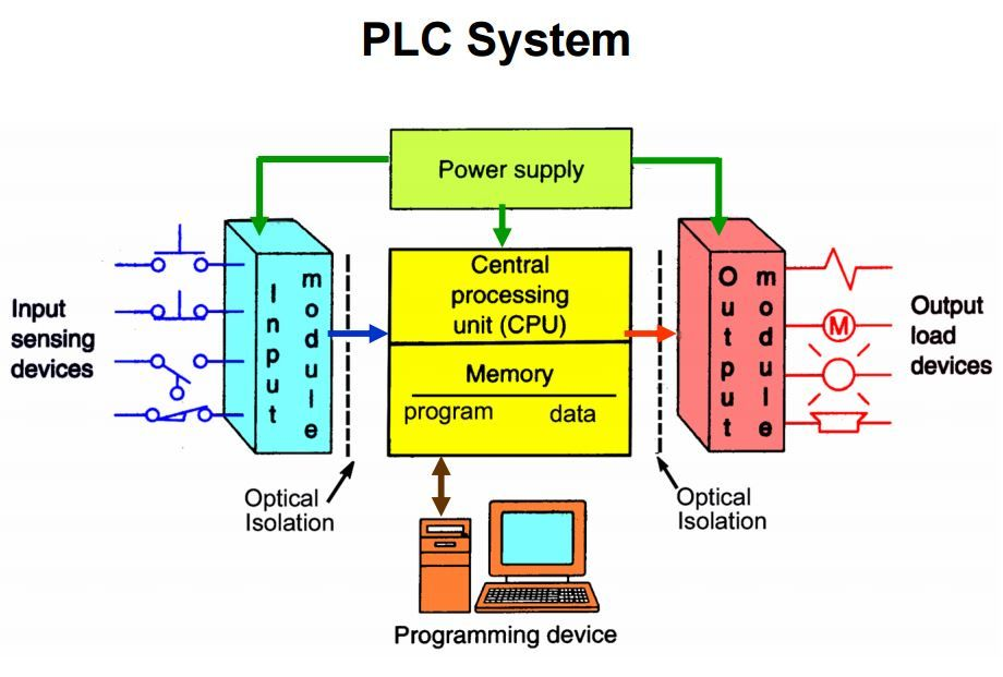 The Managed Evolution Of The Plc Means That Vendors Can And Do
