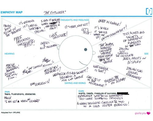 Empathy Mapping template adapted from XPlane | Taking a course in ...