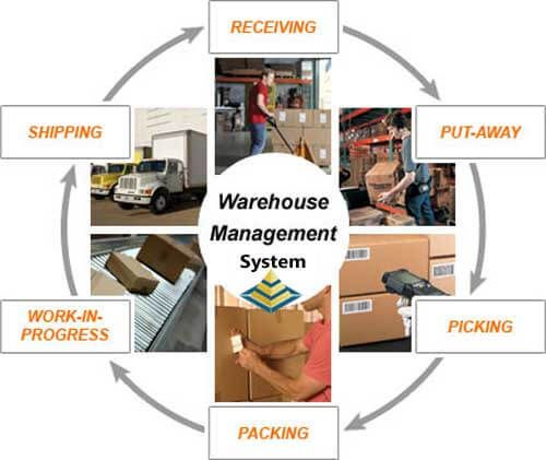 Eql business solutions offers best warehousing software as