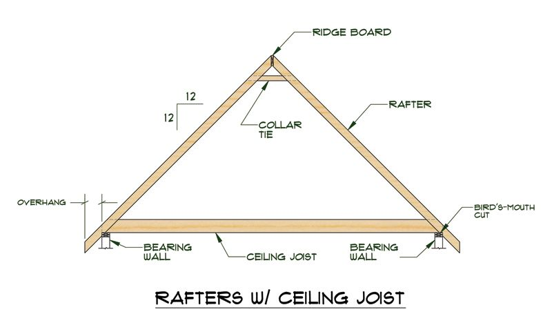 Rafters Rafters With Ceiling Joists Are Often Used For