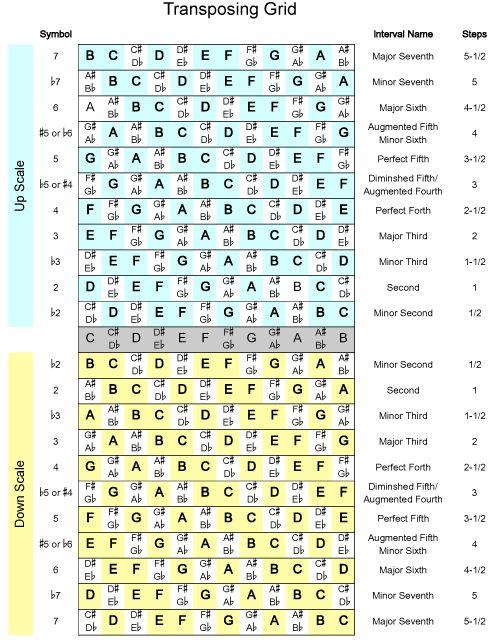 Guitar Transposing Keyboard Diagram - DIY Enthusiasts Wiring Diagrams •