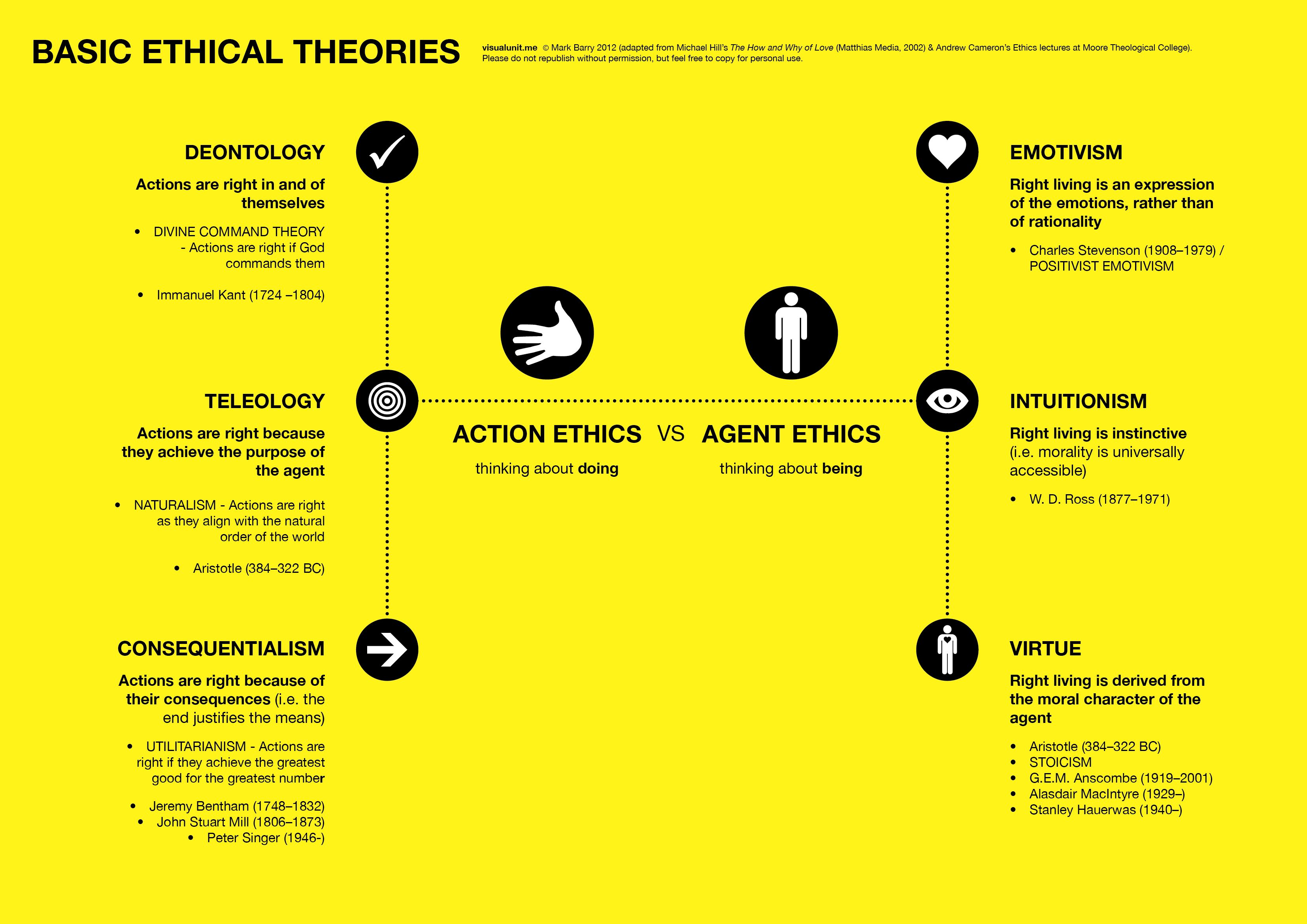 best ethical theory