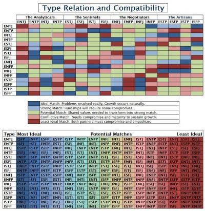 Myers Briggs Personality Types Compatibility Chart