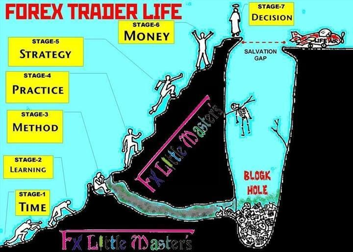 Forex Trader Life Www Ea4u Info With Images Life Writers