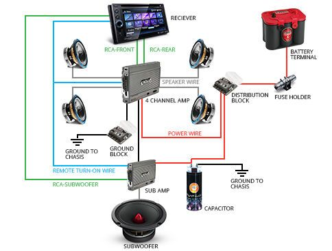 car audio system wiring basics ebay 484x365 jpeg car sound wireless speakers car audio system wiring basics ebay 484x365 jpeg car sound stereo system pinterest car audio, car sounds and cars
