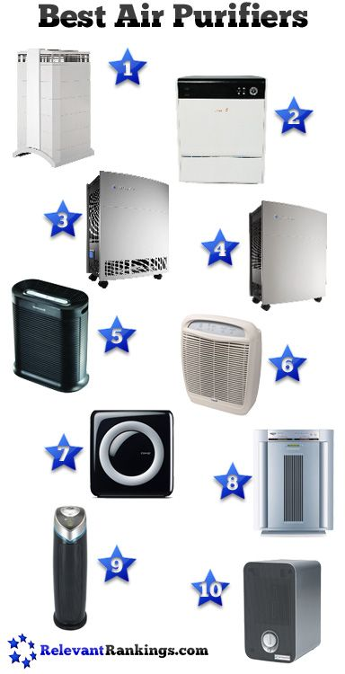 Reviews of the best air purifiers as rated by RelevantRankings.com ...