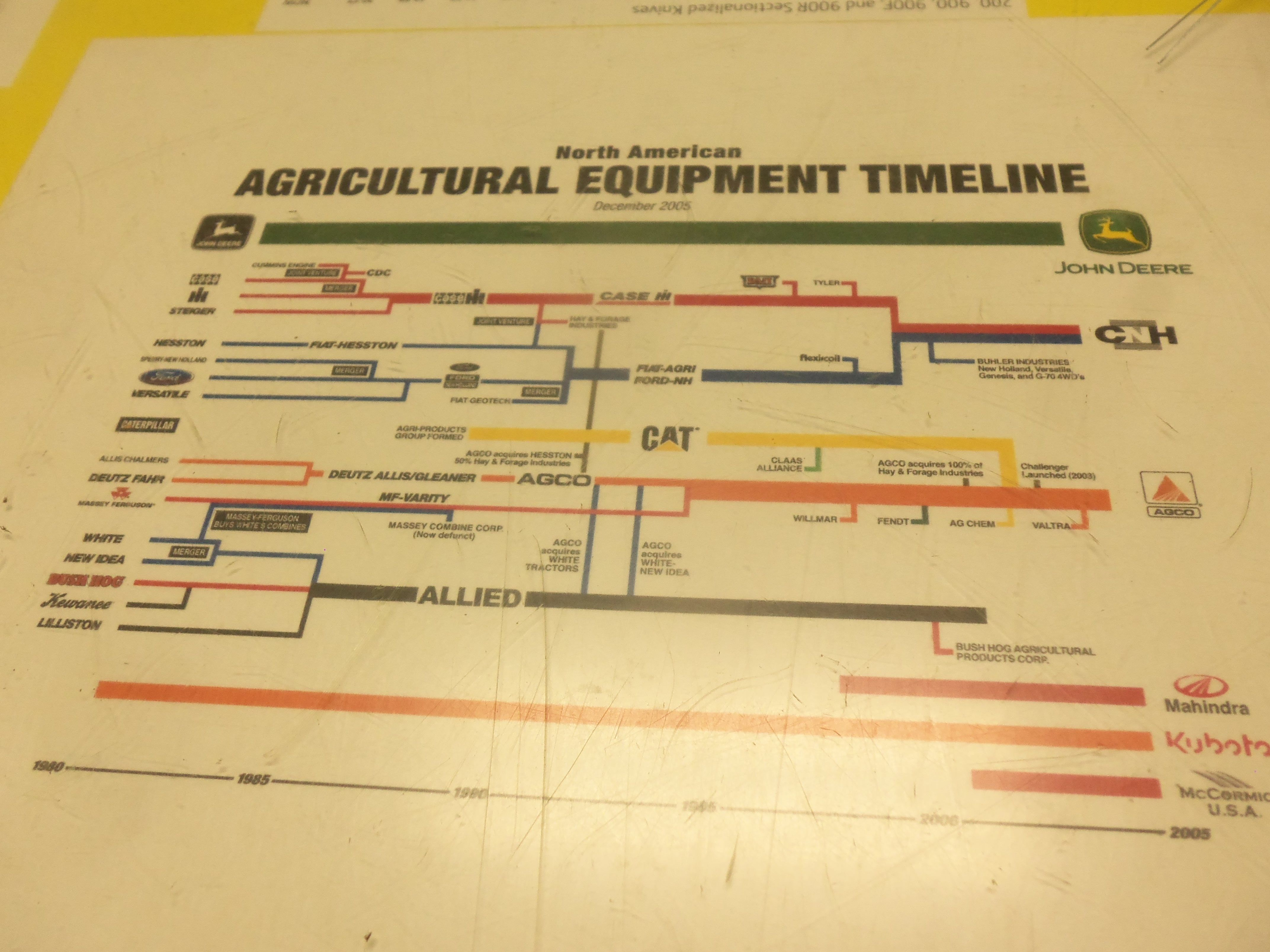 A Chart Of How Farm Equipment Companies Have Been Boughtmerged Or Bush Hog Wiring Diagram Gone Out