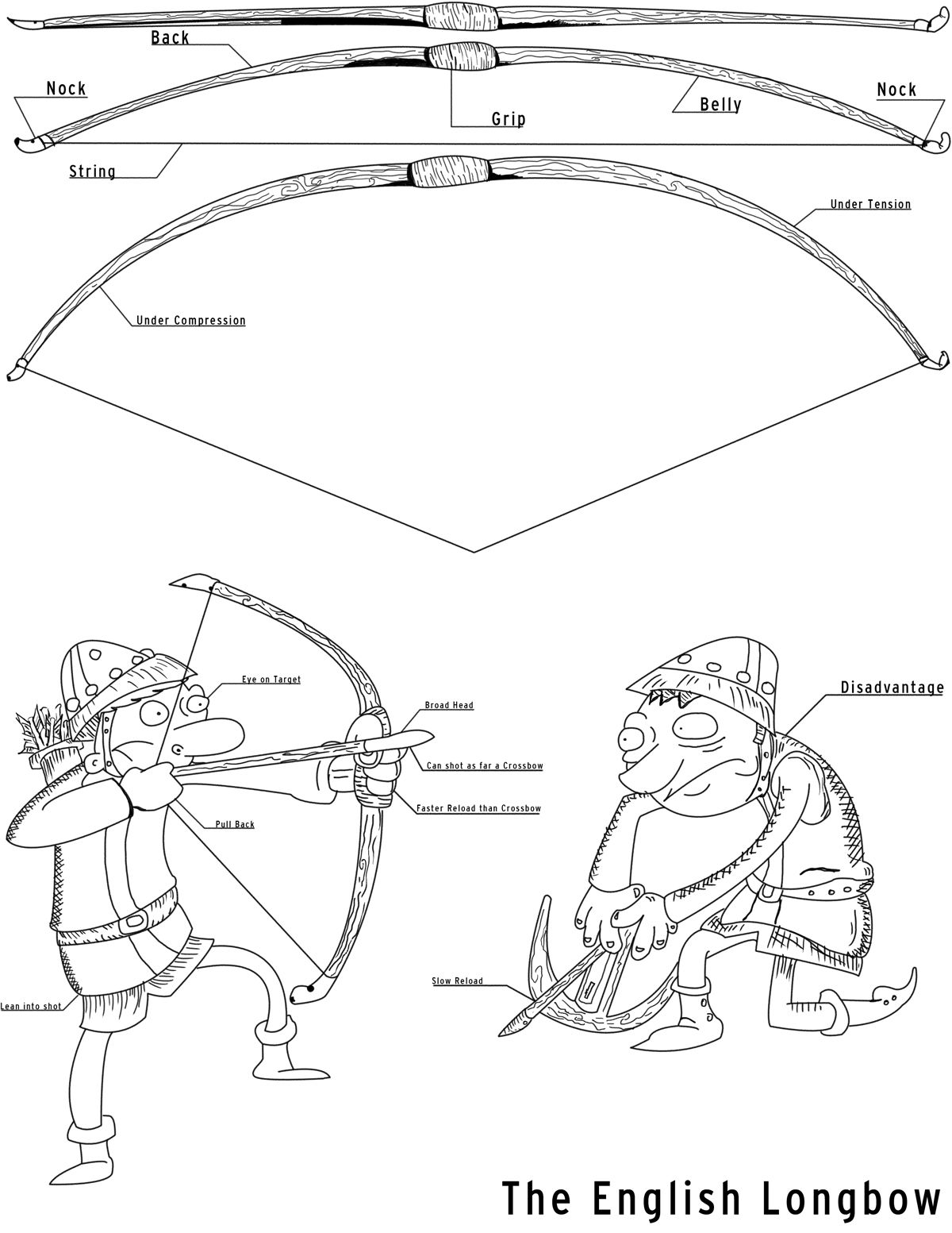 archery bow diagram er for college database english longbow bows and arrows