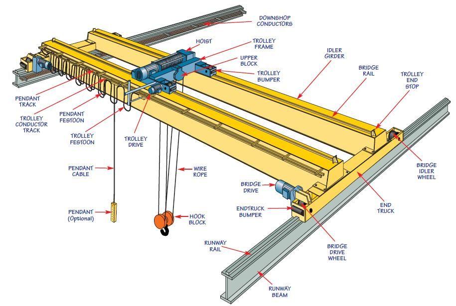 Overhead Cranes Standards : Standard crane hoist work spaces