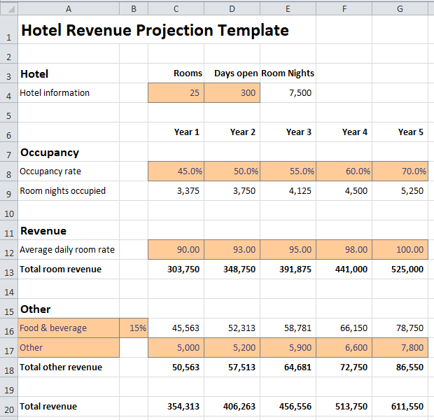 Hotel Revenue Projection Excel Template | Revenue