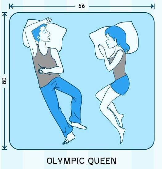 mattress sizes what size room you should have them in mattress and room - Olympic Queen Mattress