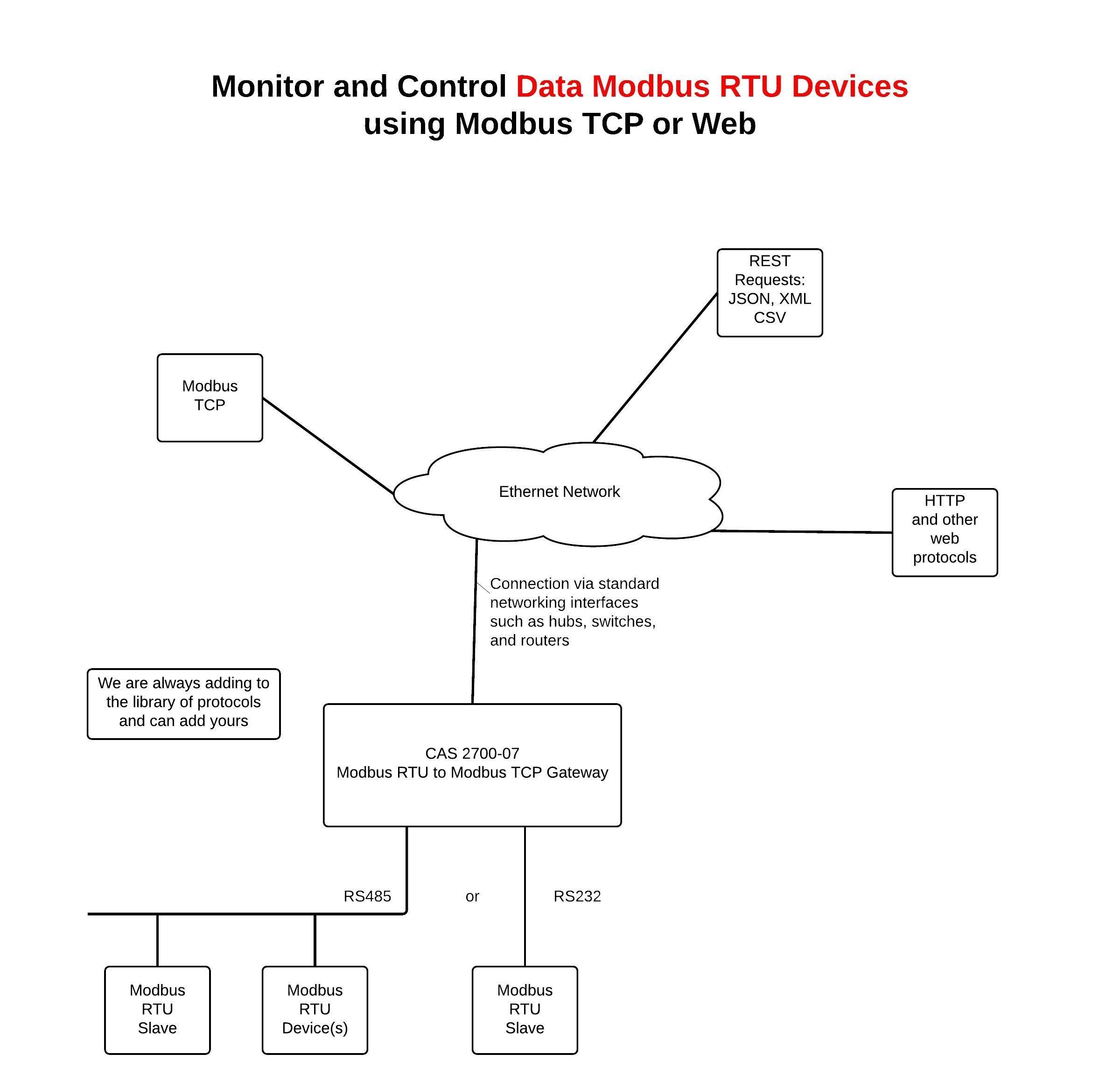 Awesome Servo Motor Wiring Diagram In 2020 Diagram Design Diagram Ceiling Fan Wiring
