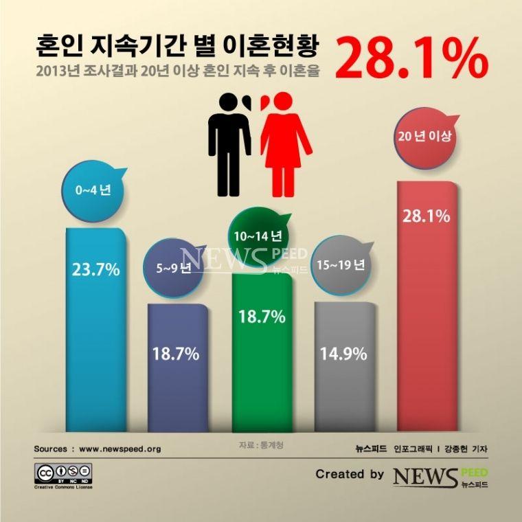 :: 2013 혼인지속기간별 이혼 - 뉴스피드 ::