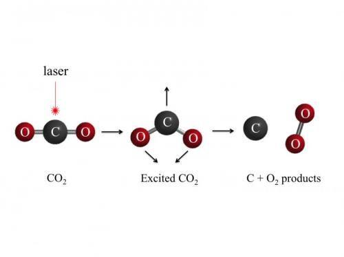 Photodissociation of carbon dioxide (CO2) using vacuum