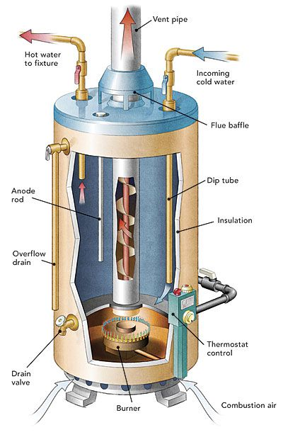 Water Heaters Tank Or Tankless Fine Homebuilding Article Water Heater