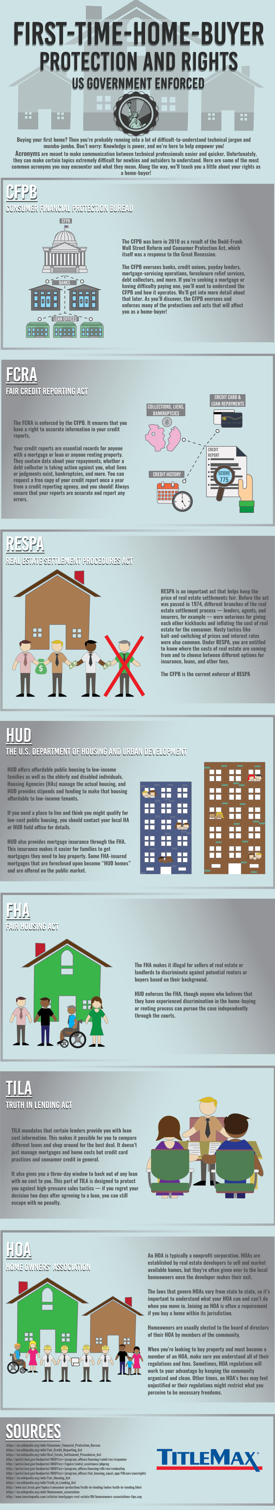 Rights You Need To Know As A First Time Home Buyer #Infographic