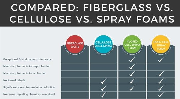 Compared: Fiberglass vs Cellulose vs Spray Foam Insulation