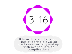 dermoid ovarian cyst cystic teratoma fact cyst on