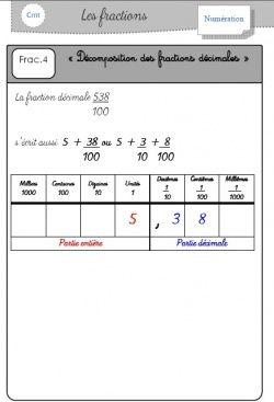 Les Fractions Decimales Maths Cm2 Fraction Cm2 Lecon De Maths