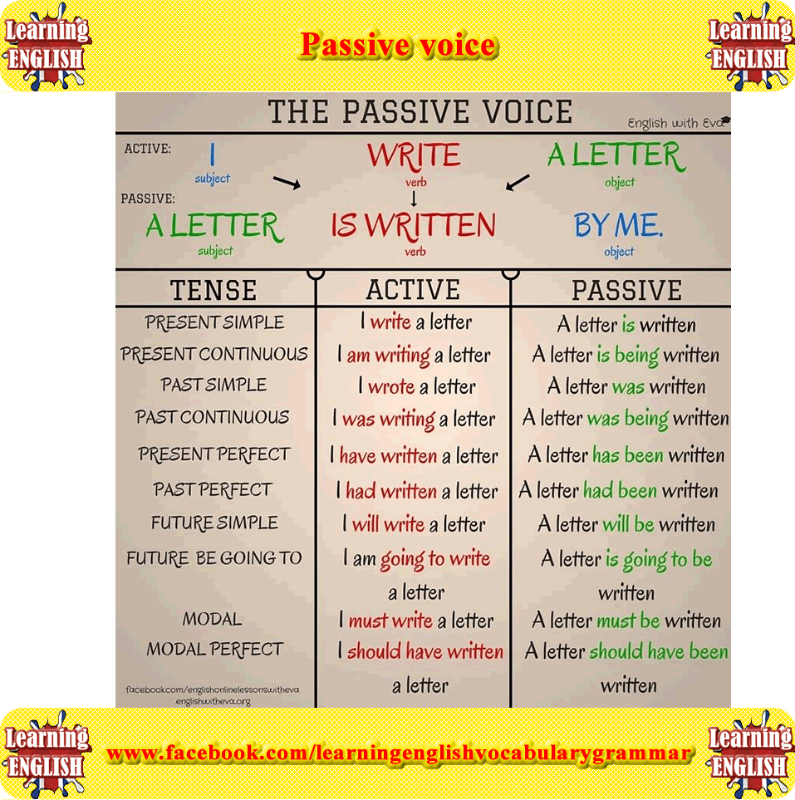 Learning the difference between active voice and passive with examples also meanings shalini rh pinterest