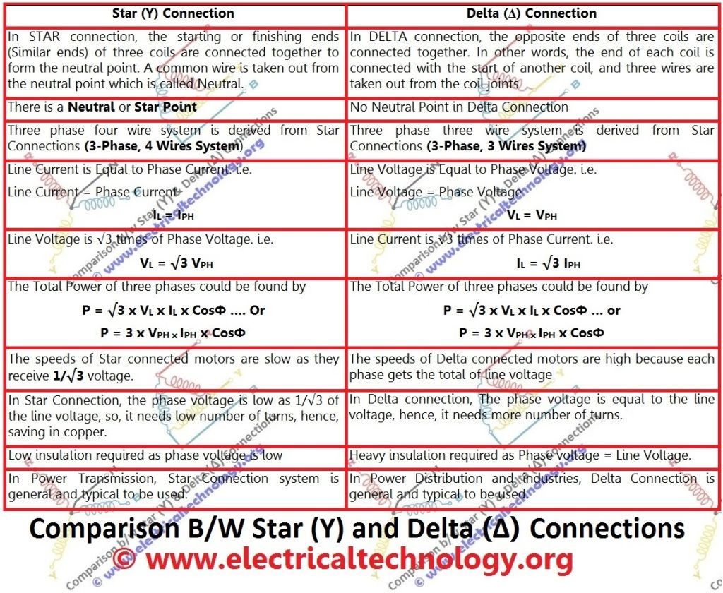 Comparison between star and delta connections difference between comparison between star and delta connections electrical technology pooptronica