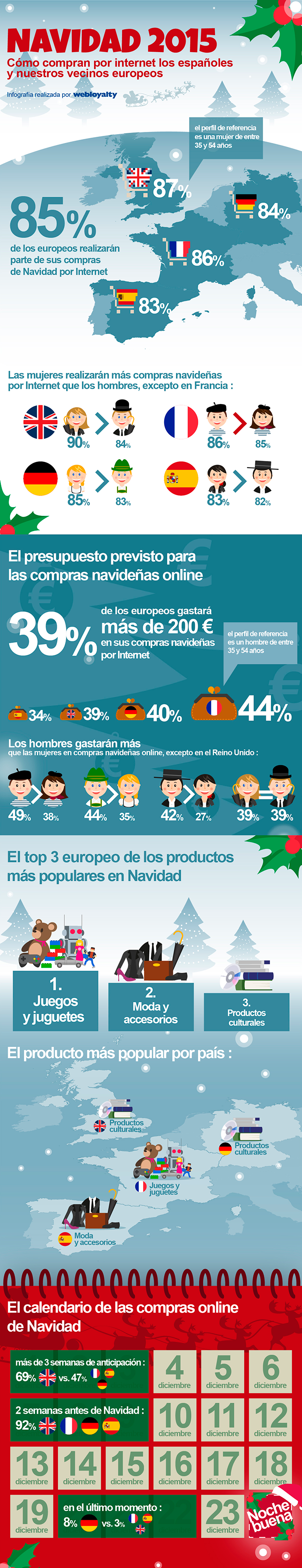 Navidad Ecommerce Como Compran Los Europeos Compras De Navidad Compras Navidad