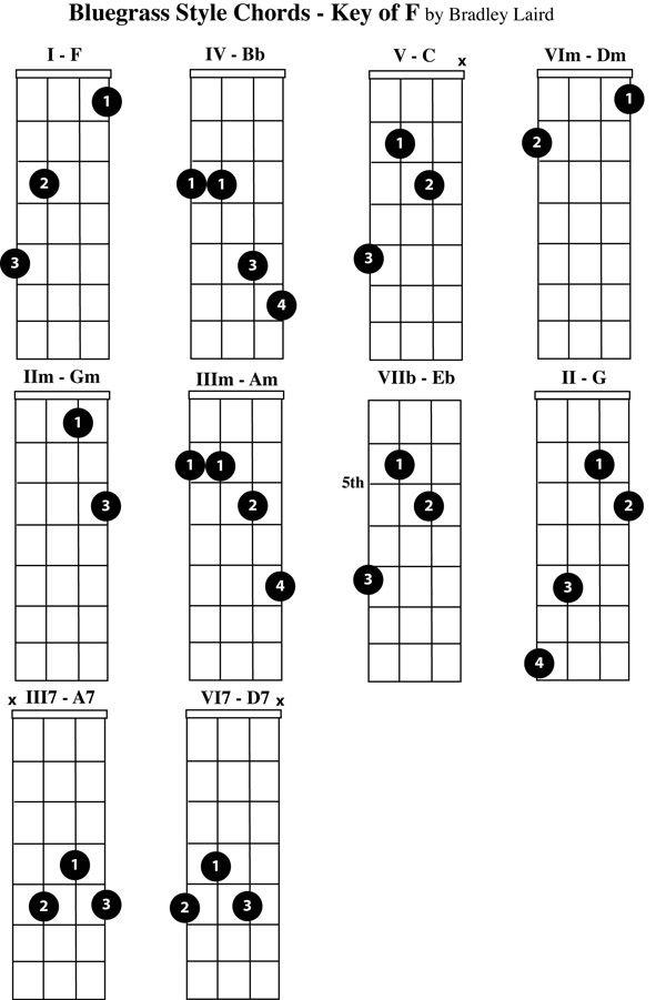 Free Mandolin Chord Chart Mandolin Pinterest Mandolin Guitars