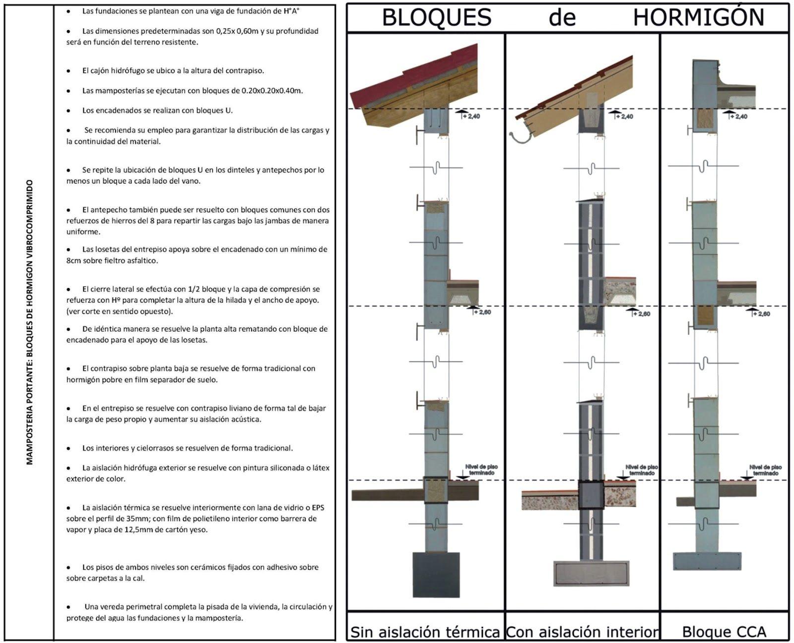 Itc Introduccion A Los Tipos Constructivos Proceso