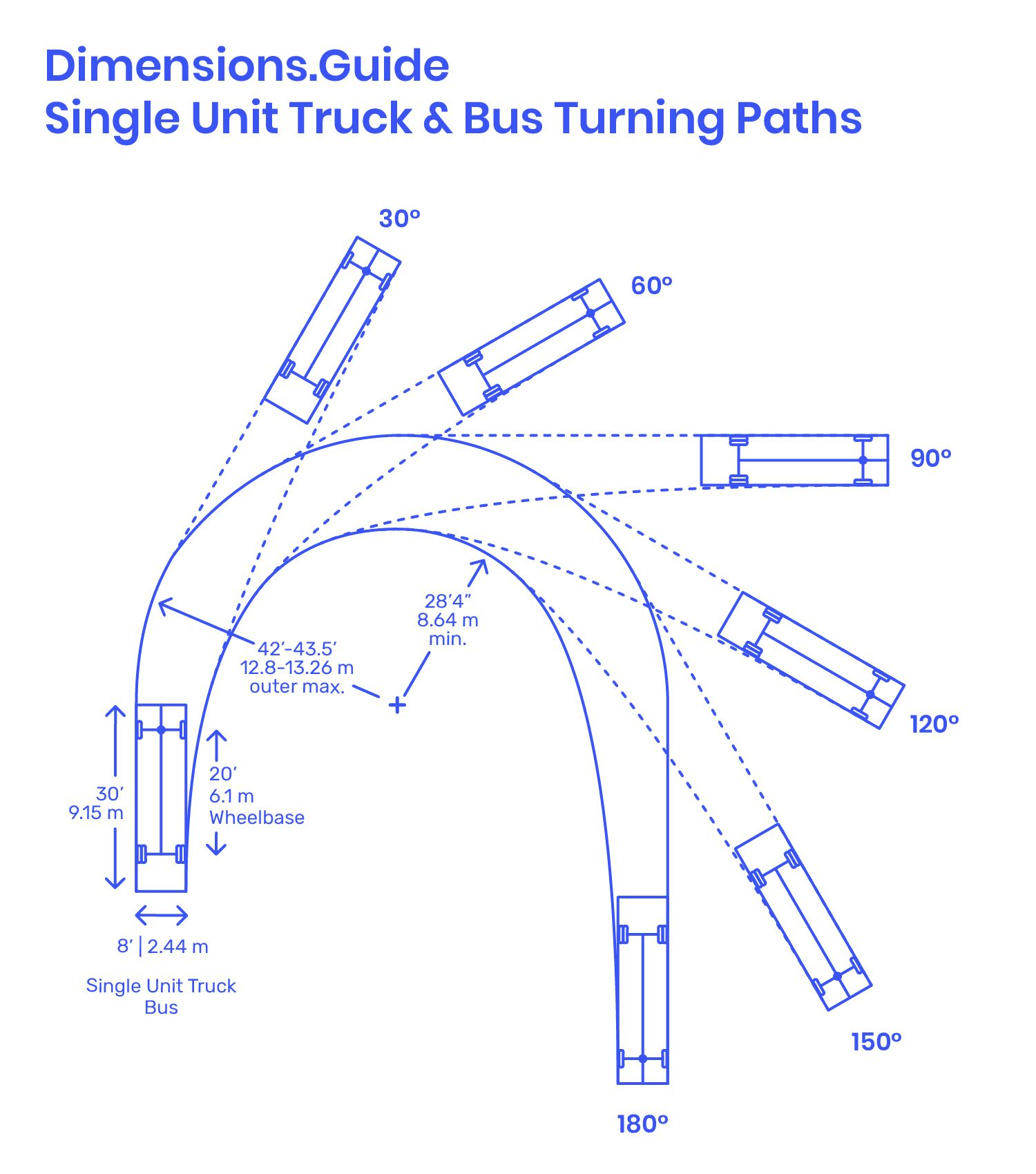The turning path of a SingleUnit Truck or Bus measures