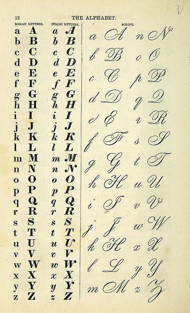 Victorian alphabet chart pinterest