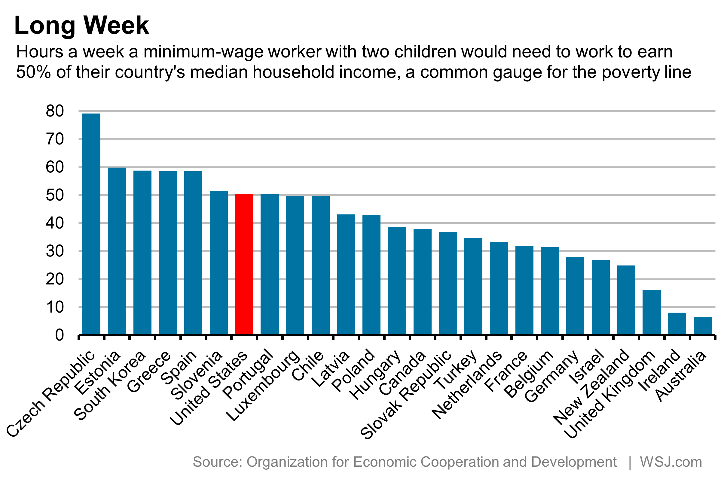 U S Minimum Wage Employees Must Work 50 Hours A Week To Escape Poverty Oecd Says Minimum Wage Poverty Wall Street Journal