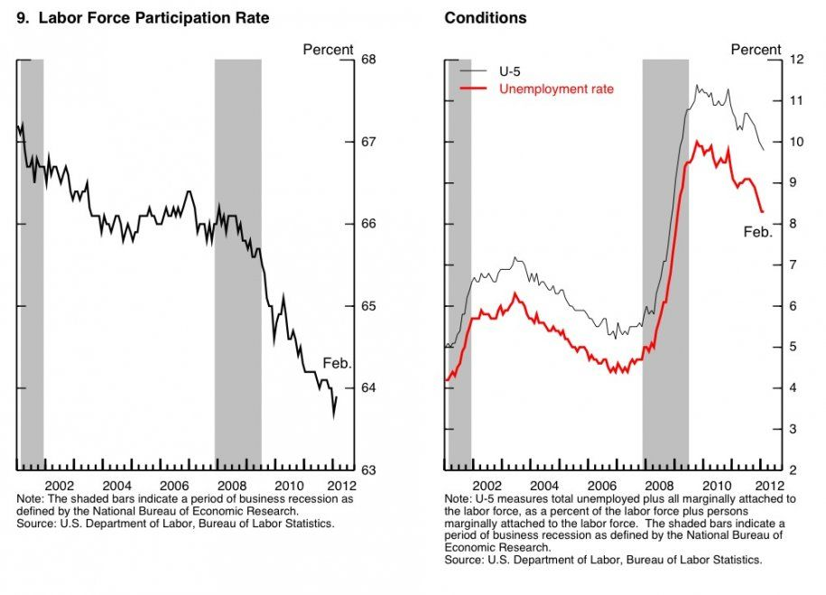 According To Bernanke The Falling Unemployment Rate Could Be Due