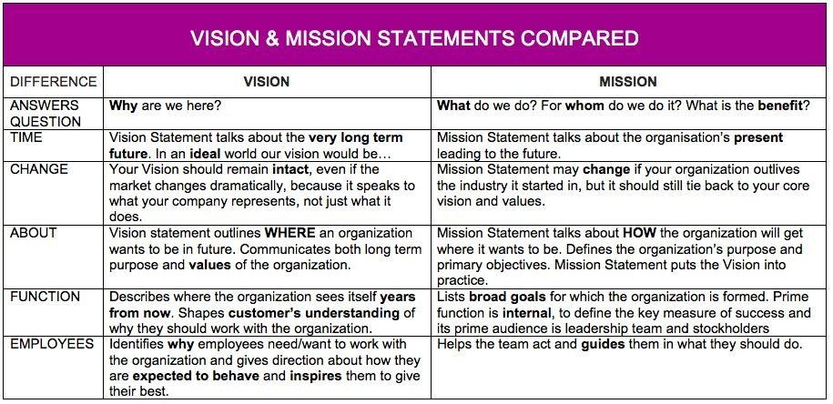 Vision - Mission comparison Modelle Pinterest Vision statement - inspiration 8 value statement examples for business